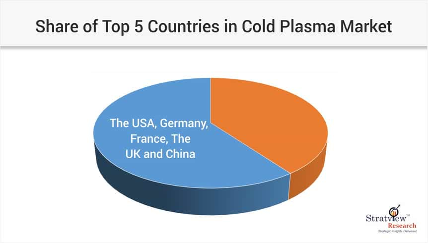 share of top 5 countries in cold plasma market