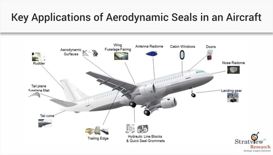 aircraft aerodynamic seals applications