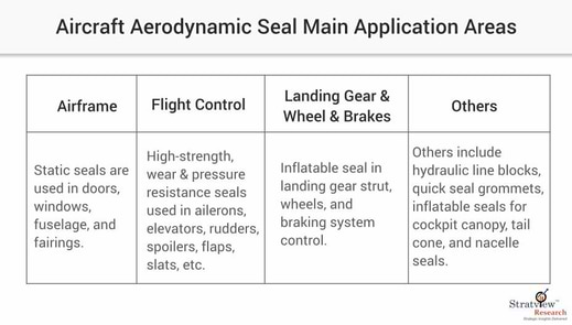 aircraft aerodynamic seals market application areas