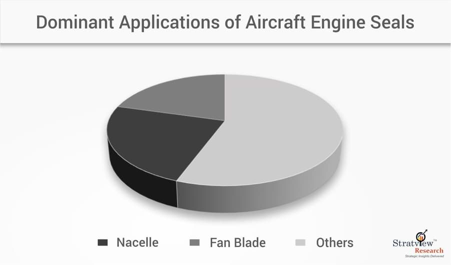 aircraft engine seals market1