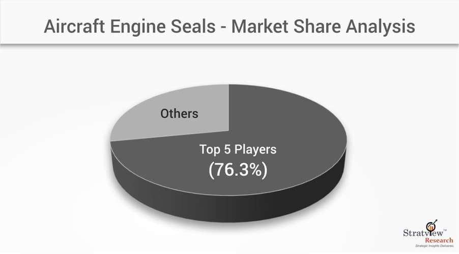 aircraft engine seals market 2