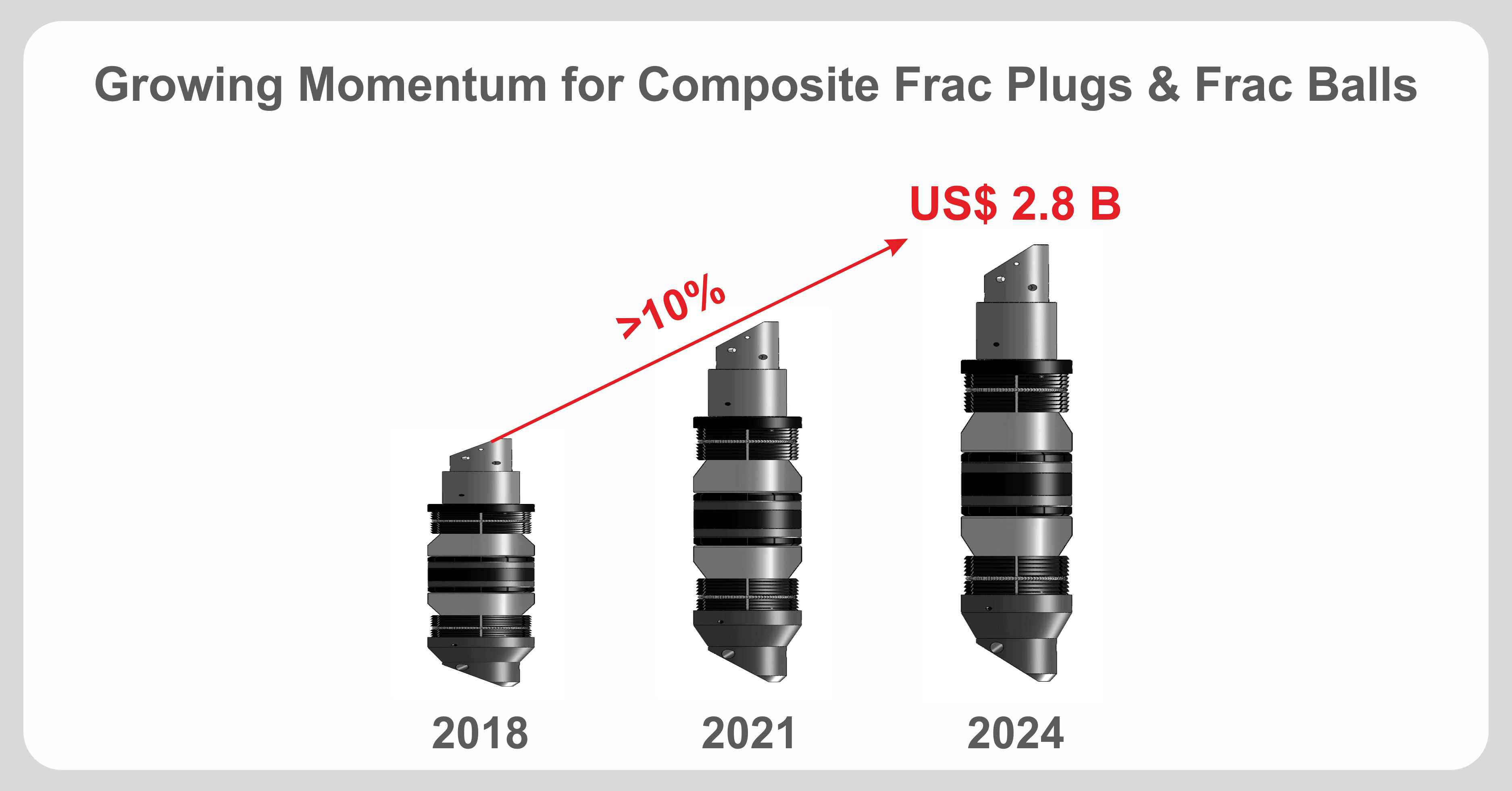 The sound fundamentals and double-digit growth of Composite Frac Plugs & Frac Balls Market