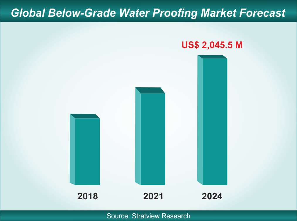 below grade waterproofing market forecast