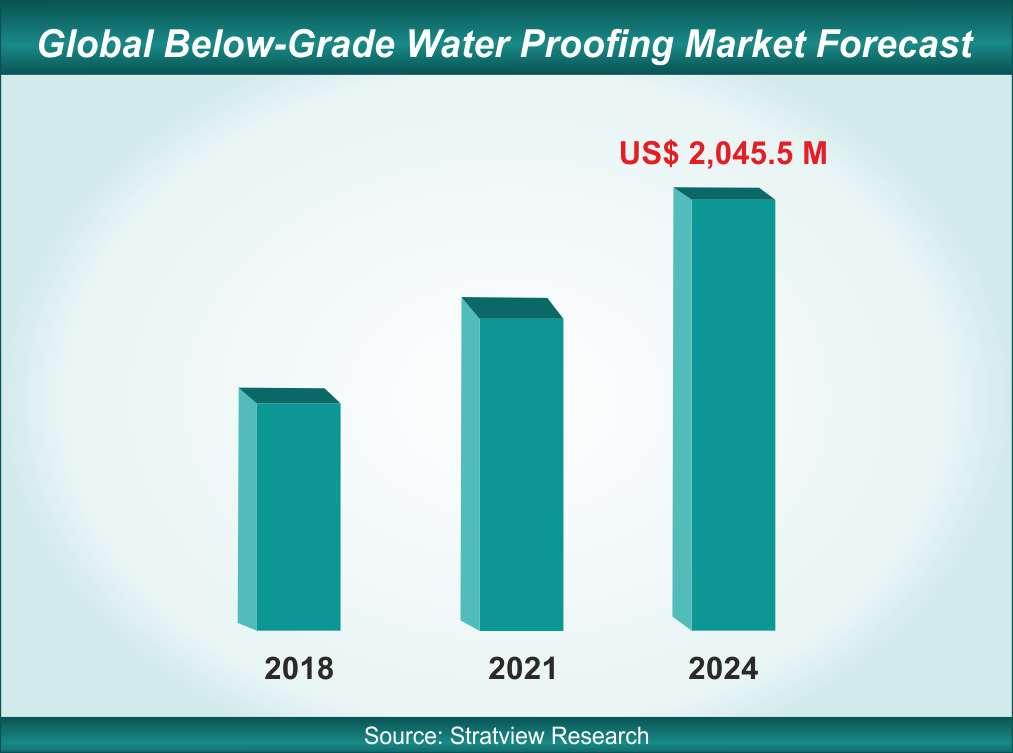 Below Grade Water Proofing Market - Opportunities Galore