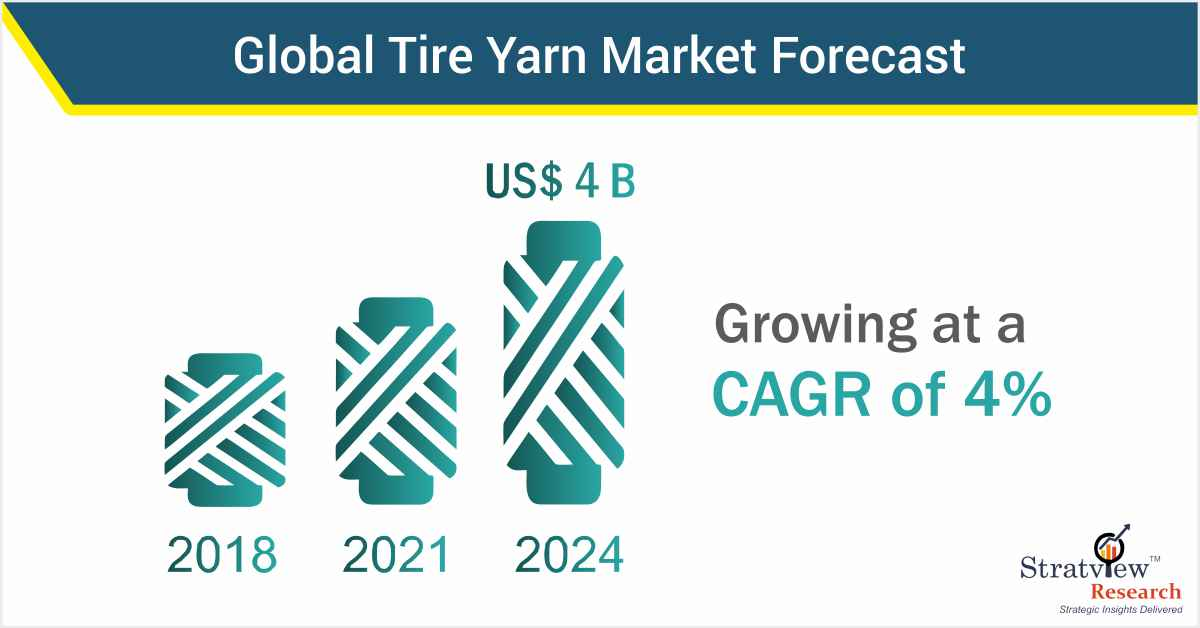 Tire Yarn Market Rising with Increasing Rim Size & Lightweighting