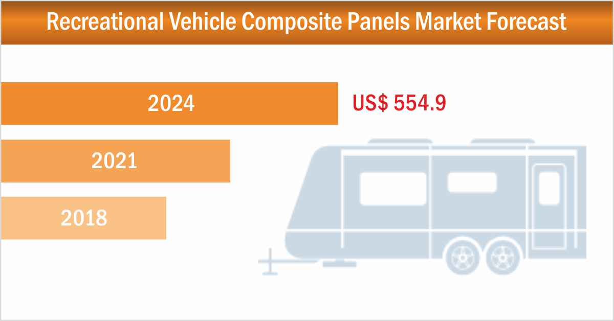 Composite Panels Replacing Traditional Panels in Recreational Vehicles