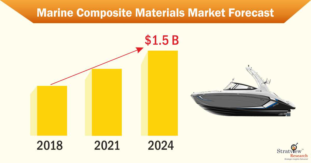 Marine composite materials market
