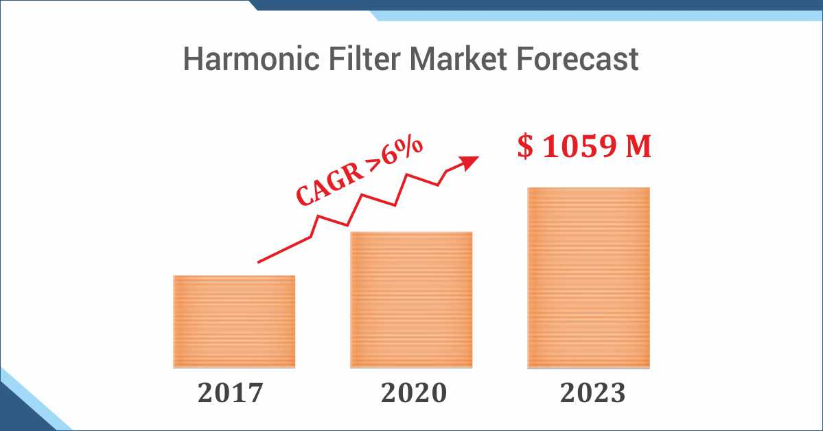 The Rising Opportunities in Global Harmonic Filter Market