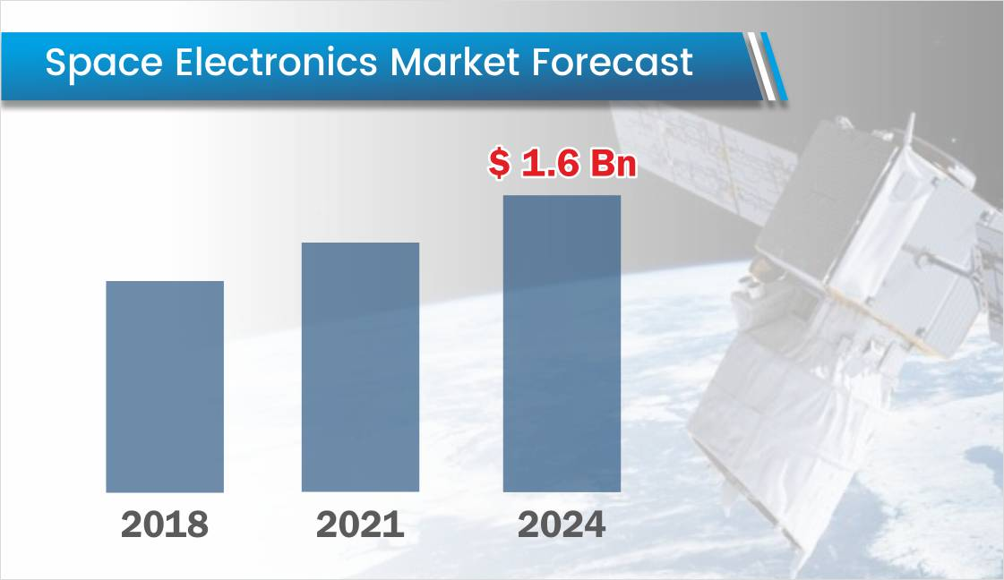 Skyrocketing Demand for Space Electronics Expected in Coming Decade