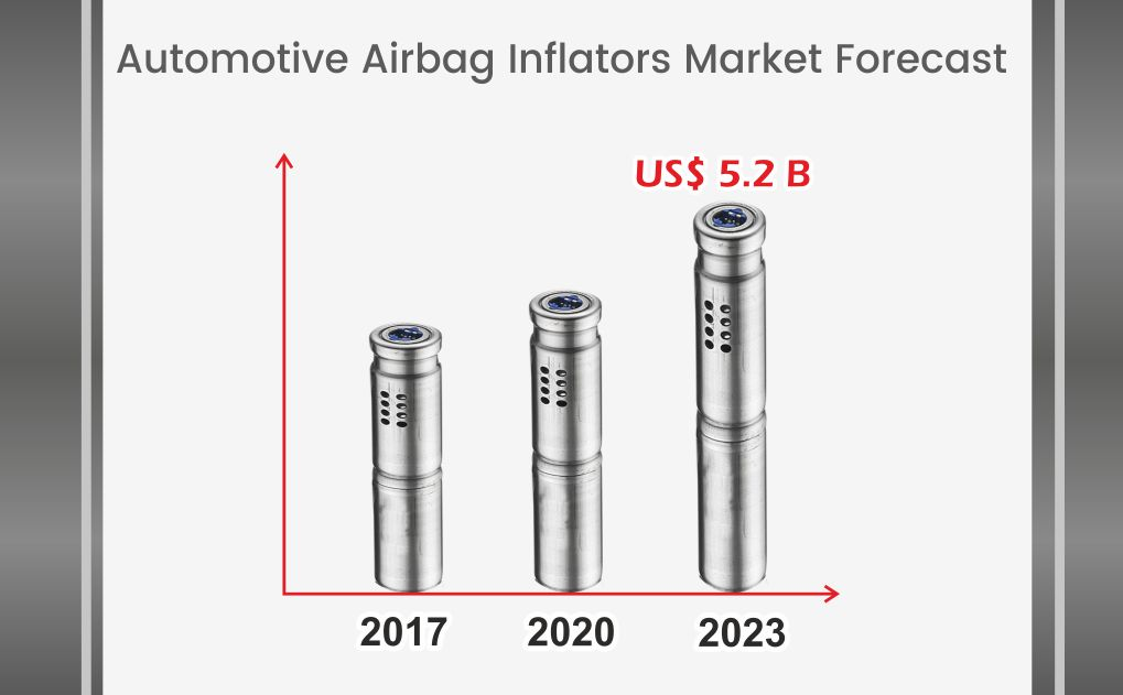The expanding Global Market of Airbag Inflators