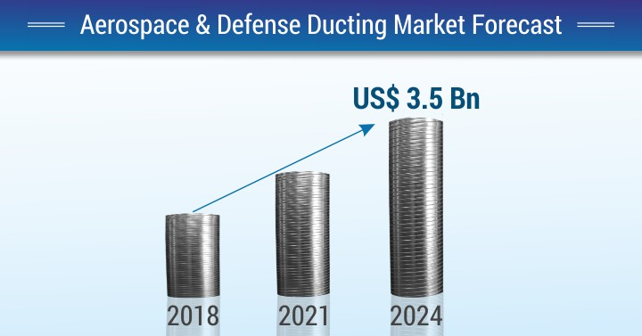 Aerospace Ducting Market Growth and Its Changing Dynamics