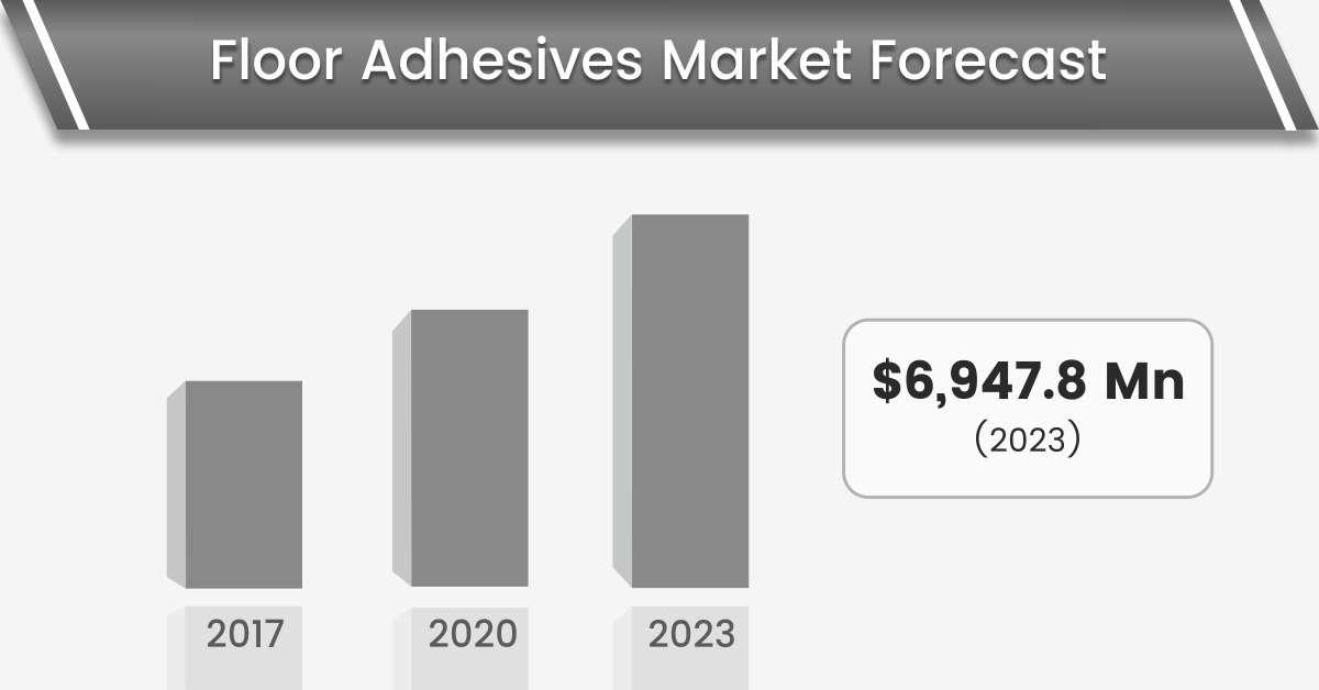floor adhesives market forecast