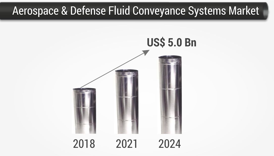 Aerospace fluid conveyance systems market