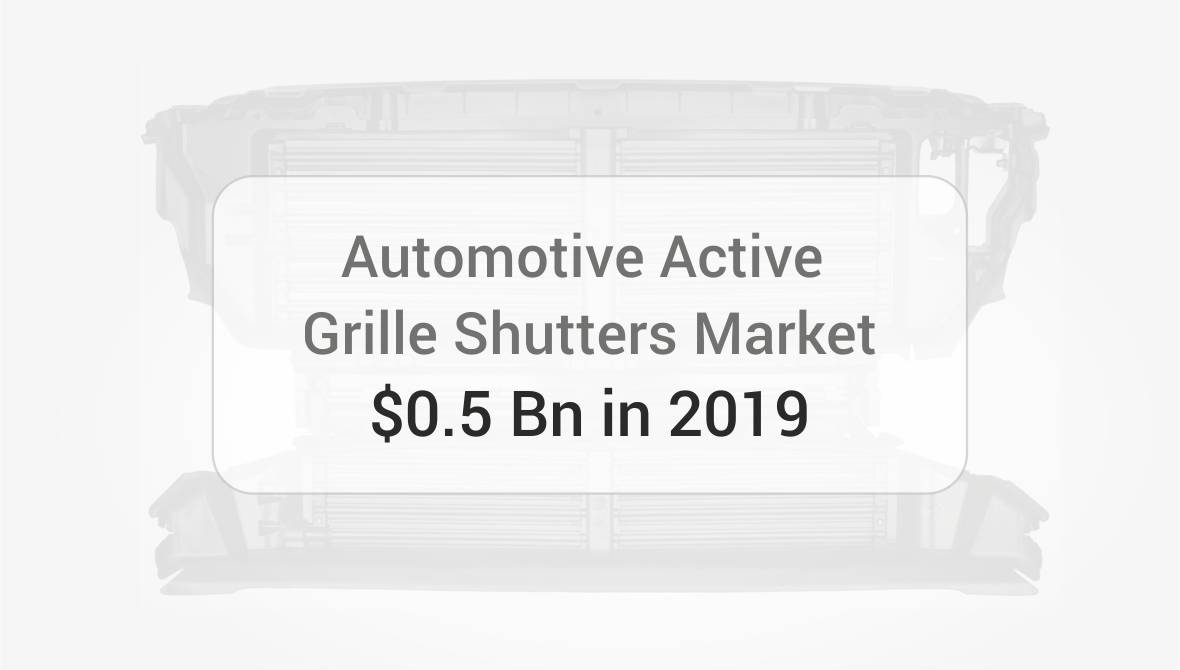 Active Grille Shutters Market Analysis