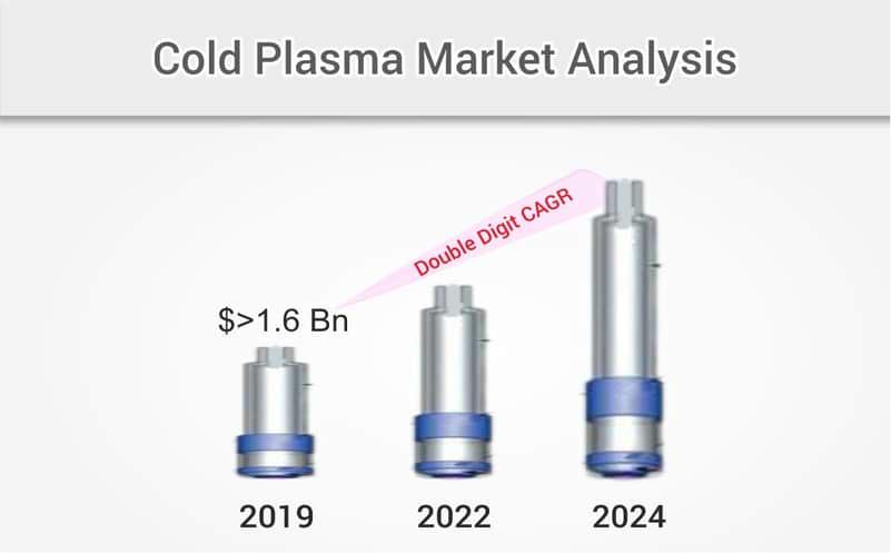 cold plasma market forecast