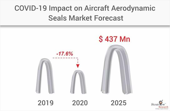 aircraft aerodynamic seals market