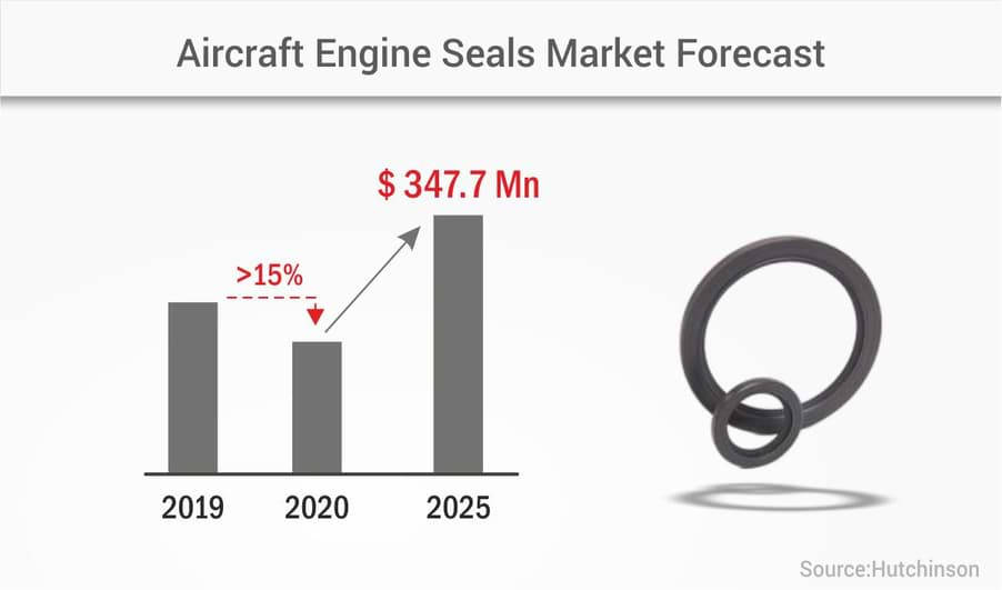 The High-Revving Market of Aircraft Engine Seals