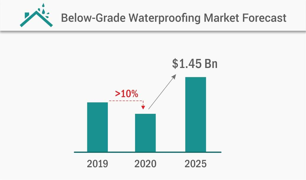 Below-Grade Waterproofing Market, Having a Strong Growth Foundation