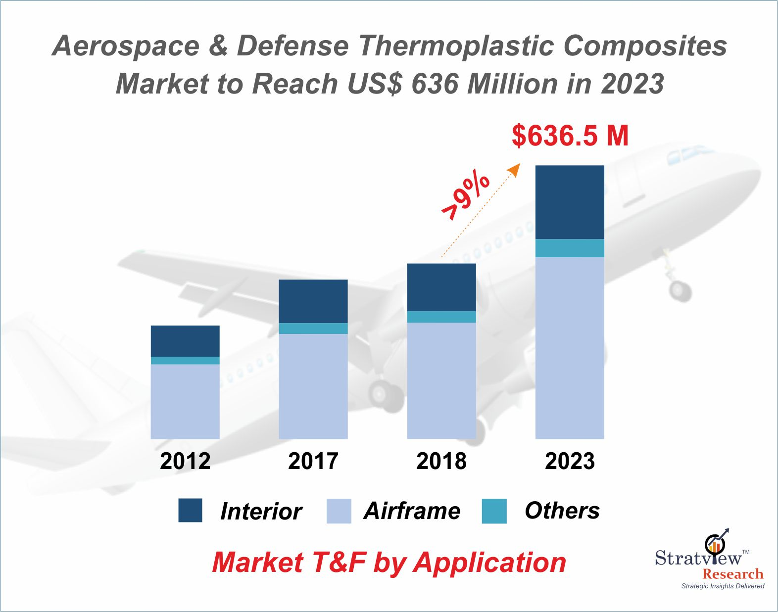 Sprouting growth of Thermoplastic Composites in Aerospace