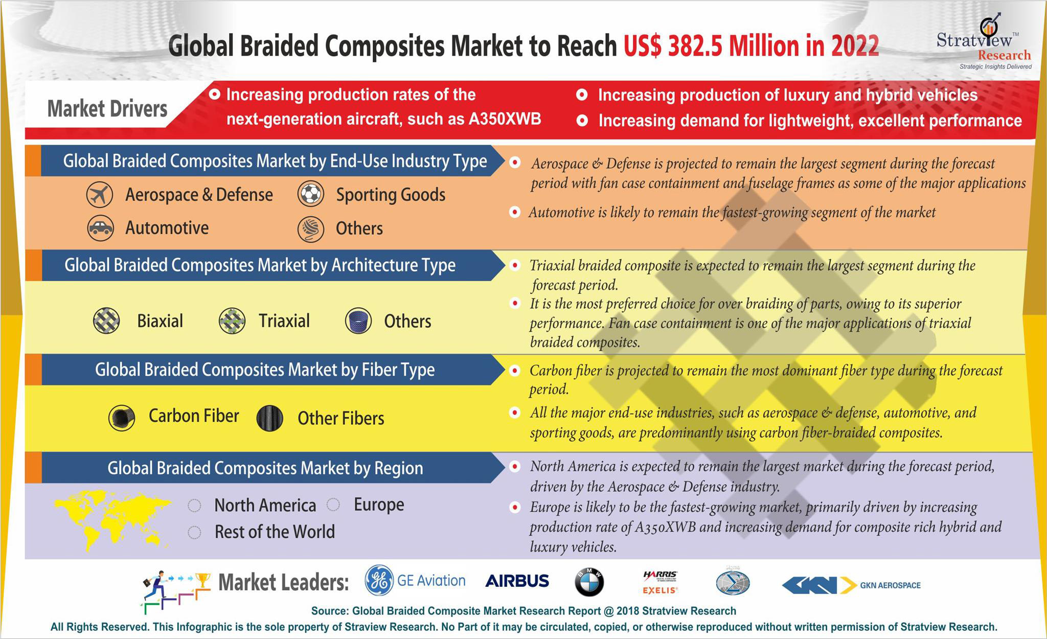 Braided Composites Market