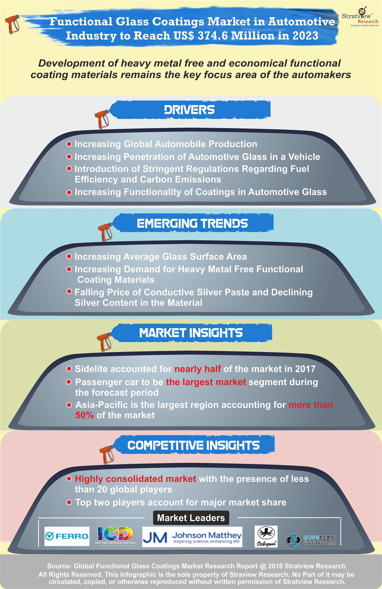 Functional Glass Coatings Market in Automotive Industry