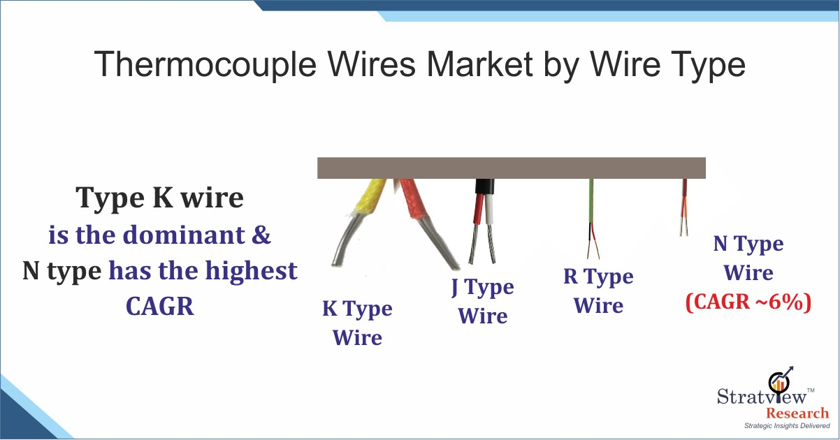 Thermocouple Wire market Forecast