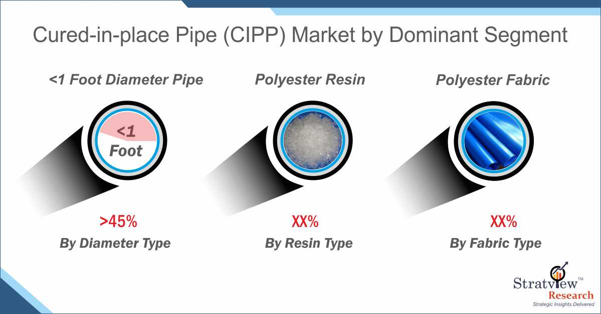 Cured In place Pipe Market Forecast