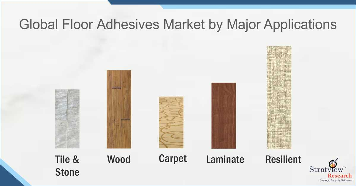 Floor Adhesive Market Share Analysis