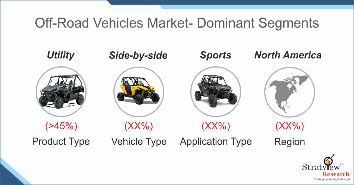 Off Road Vehicle Market Share Analysis