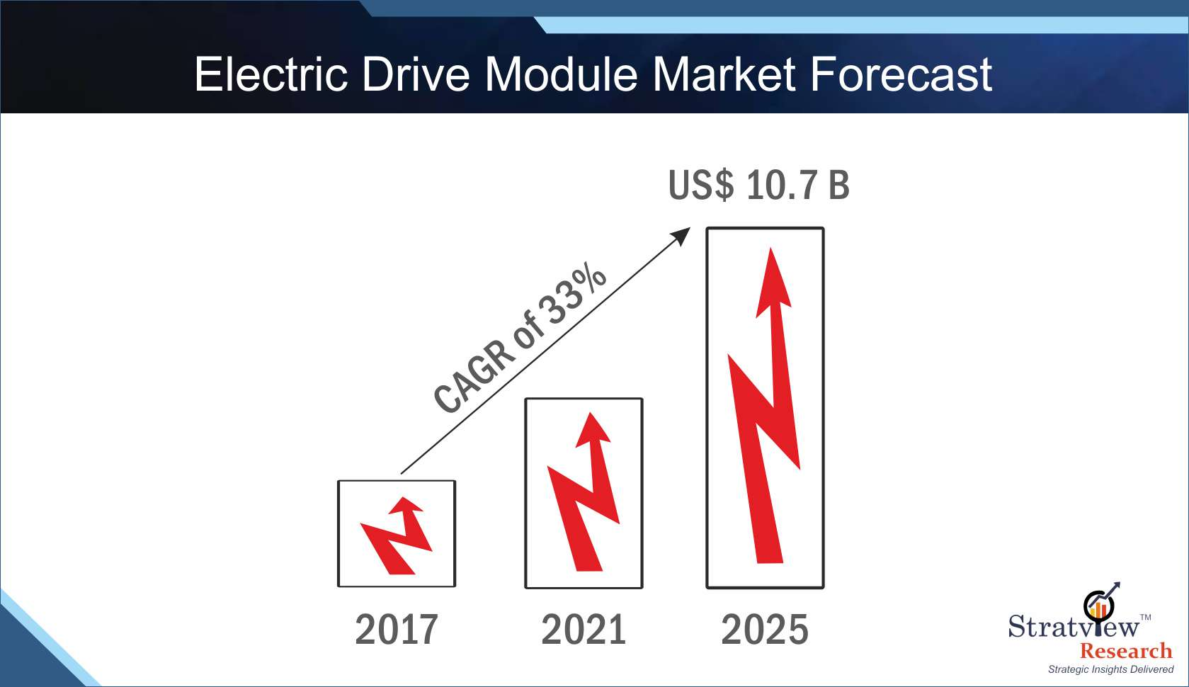 Electric Drive Module Market Forecast