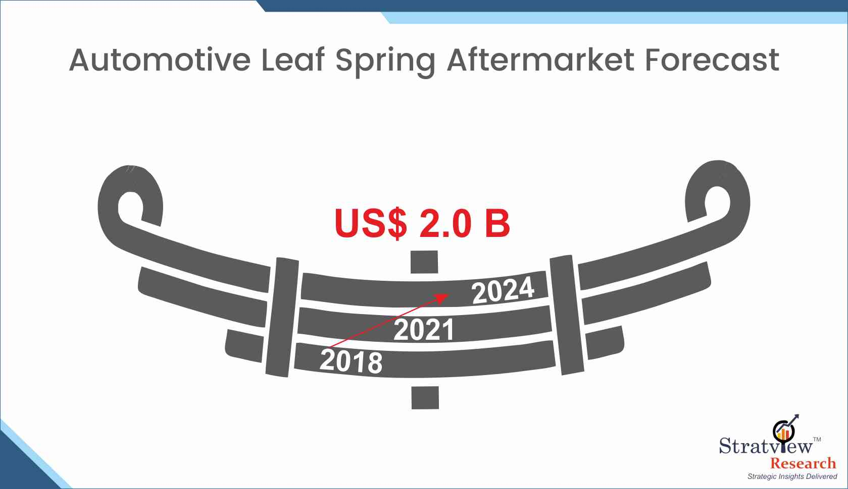 Automotive Leaf Spring Aftermarket