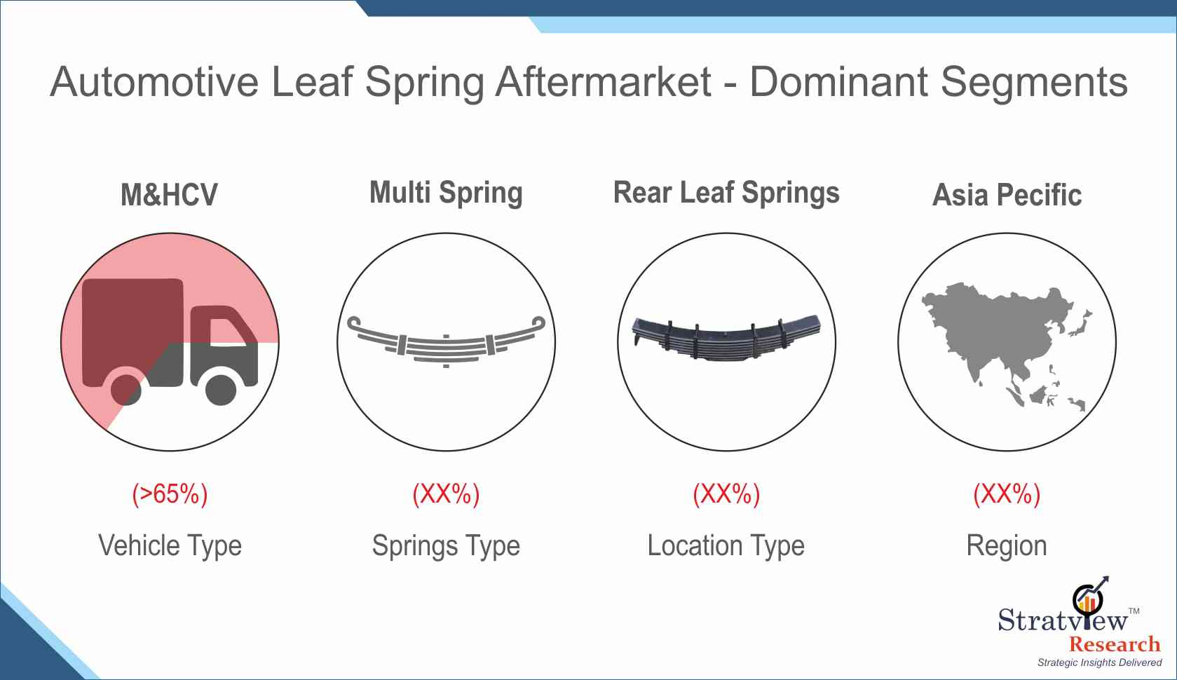 Automotive Leaf Spring Aftermarket Forecast