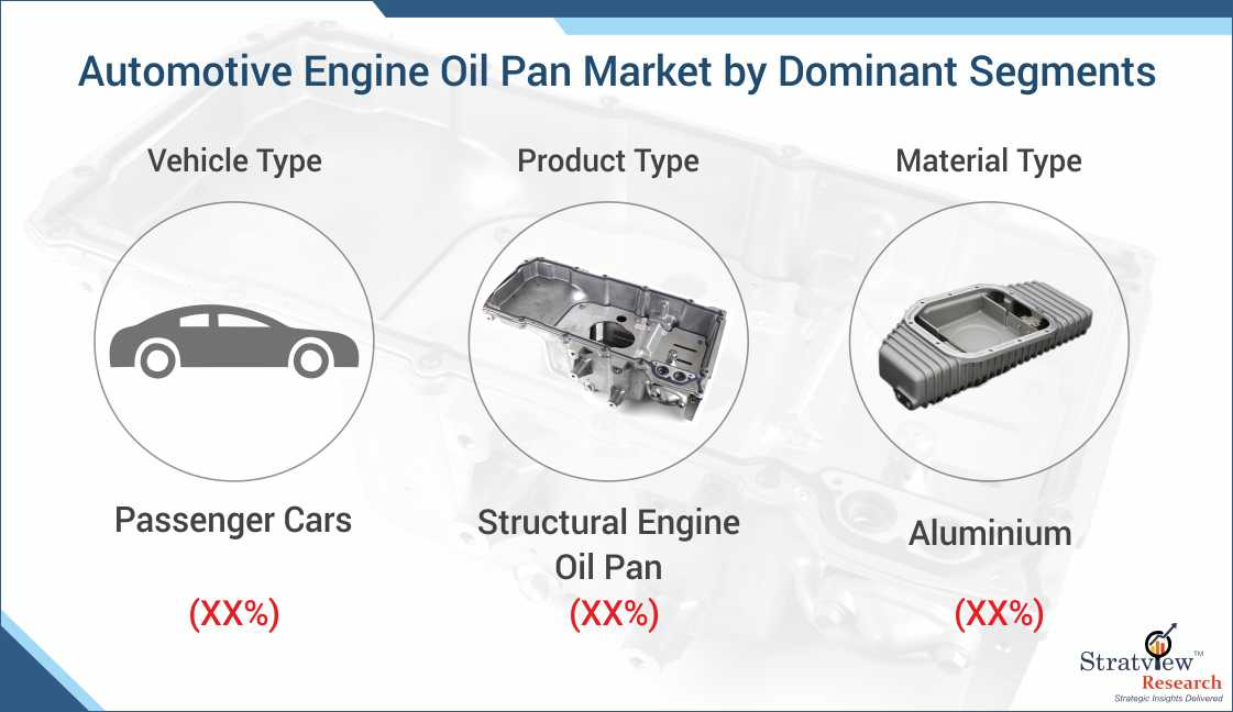 Automotive Engine Oil Pan Market Forecast
