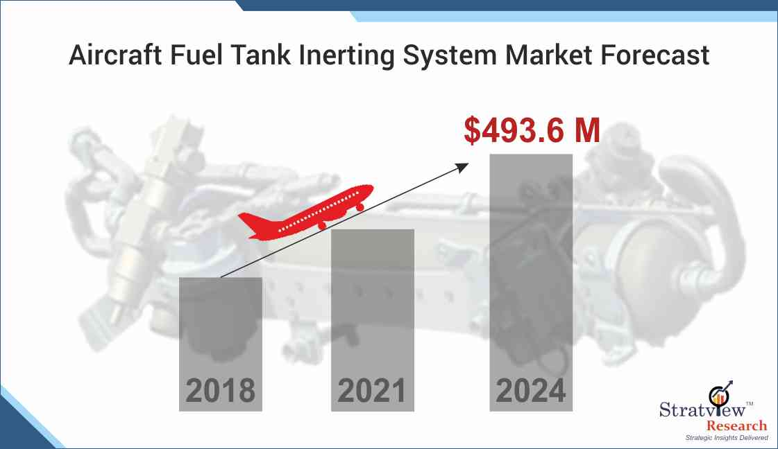 Aircraft Fuel Tank Inerting System Market Forecast
