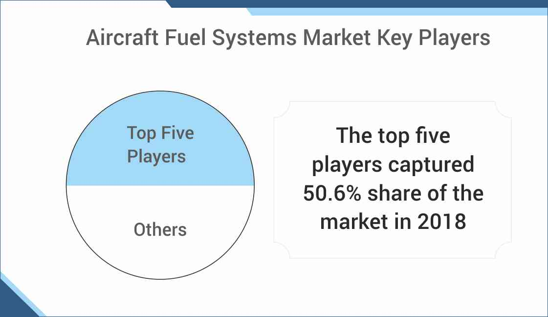 Aircraft Fuel Systems Market Forecast
