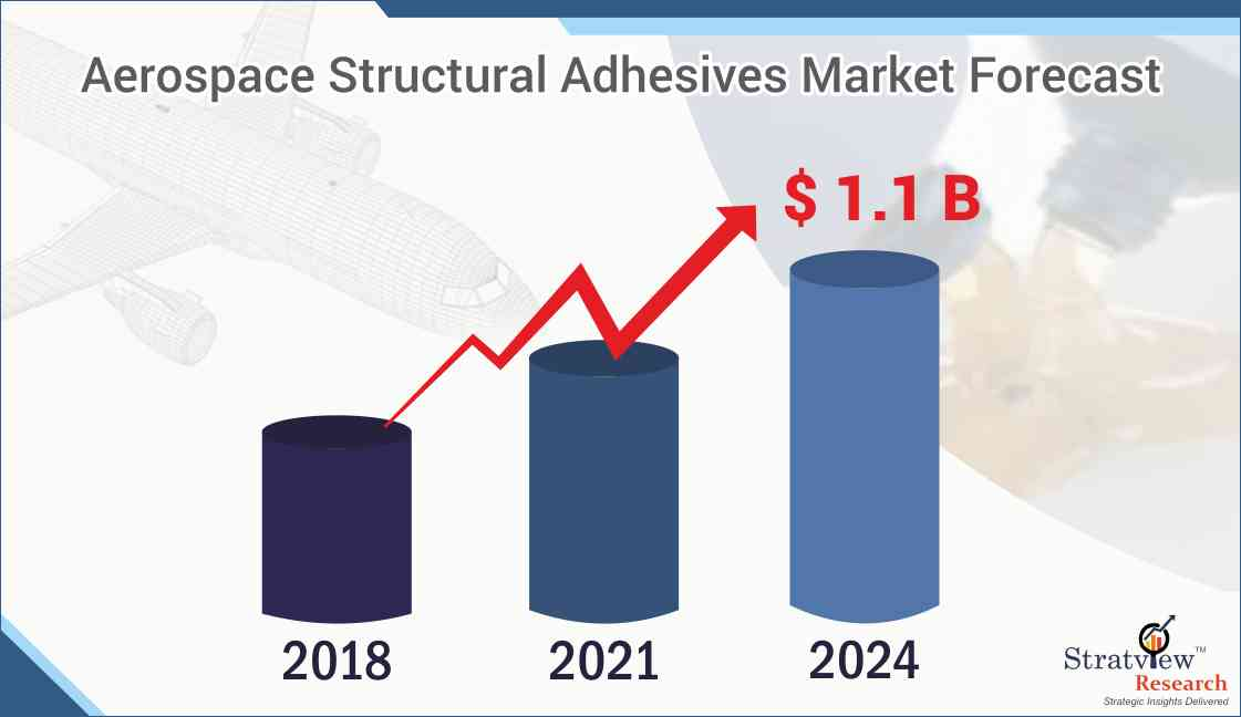 Aerospace Structural Adhesives Market Forecast