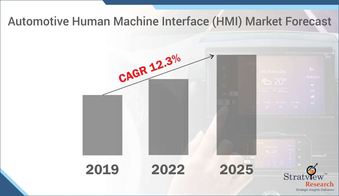Automotive Human Machine Interface Market