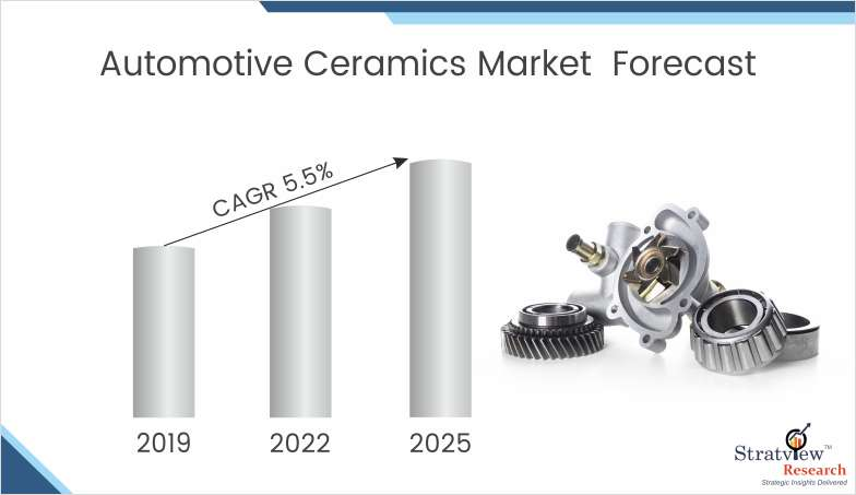 Automotive Ceramics Market Forecast