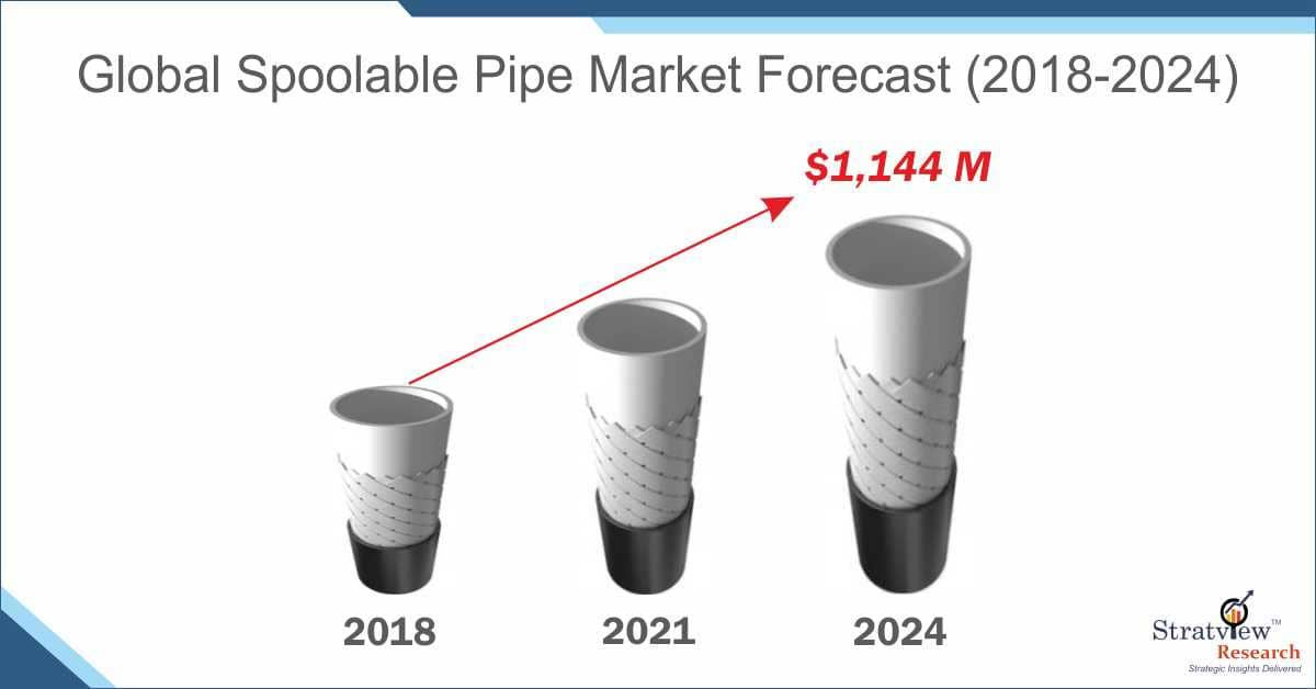 Spoolable Pipe Market Forecast