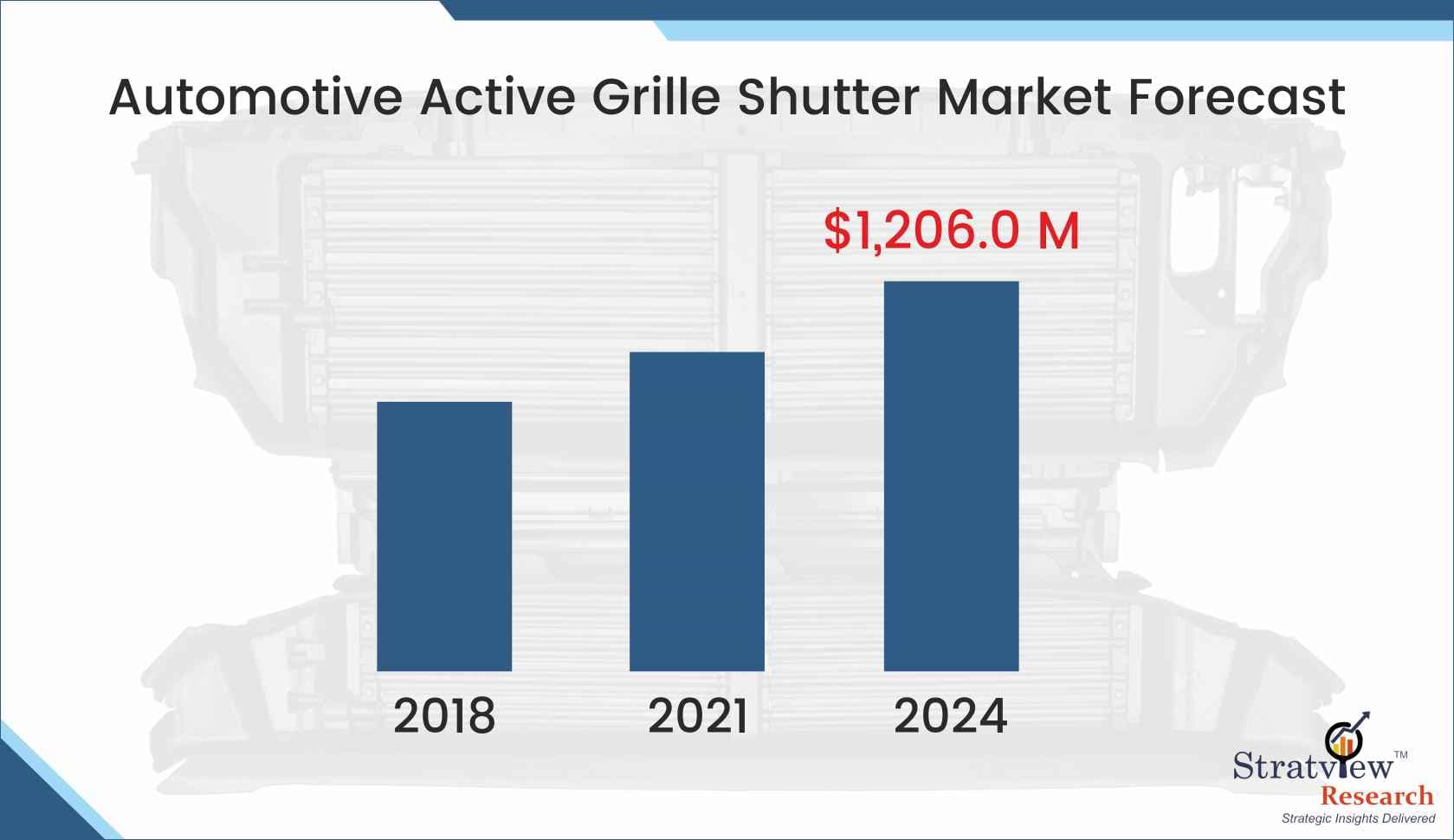 Automotive Active Grille Shutter Market Forecast