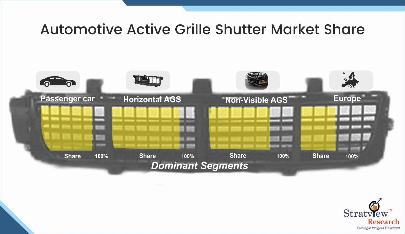 Automotive Active Grille Shutter Market Share