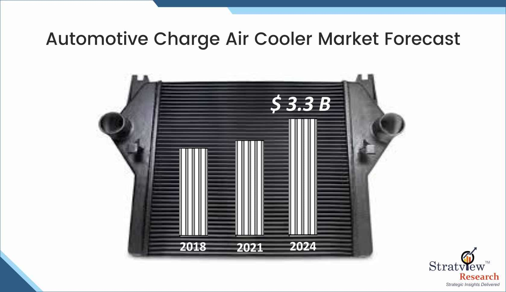 Automotive Charge Air Cooler Market Forecast