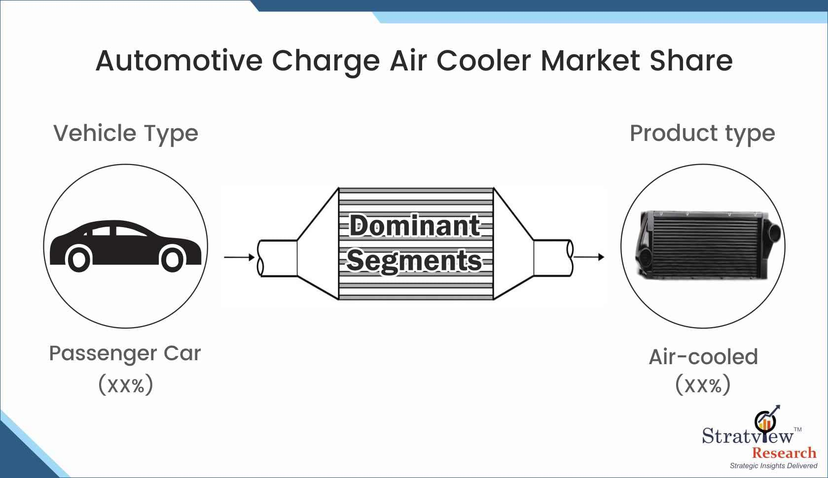 Automotive Charge Air Cooler Market Share