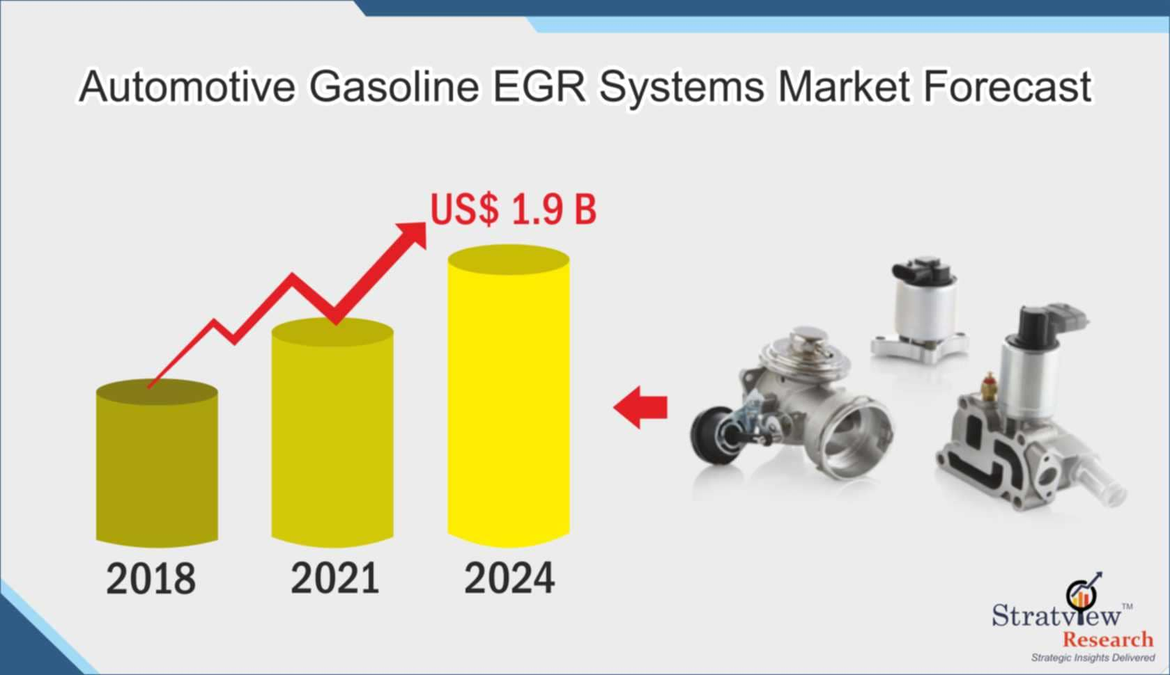 Automotive Gasoline EGR System Market Forecast