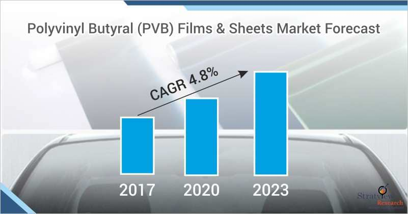 Polyvinyl Butyral (PVB) Films & Sheets Market Forecast
