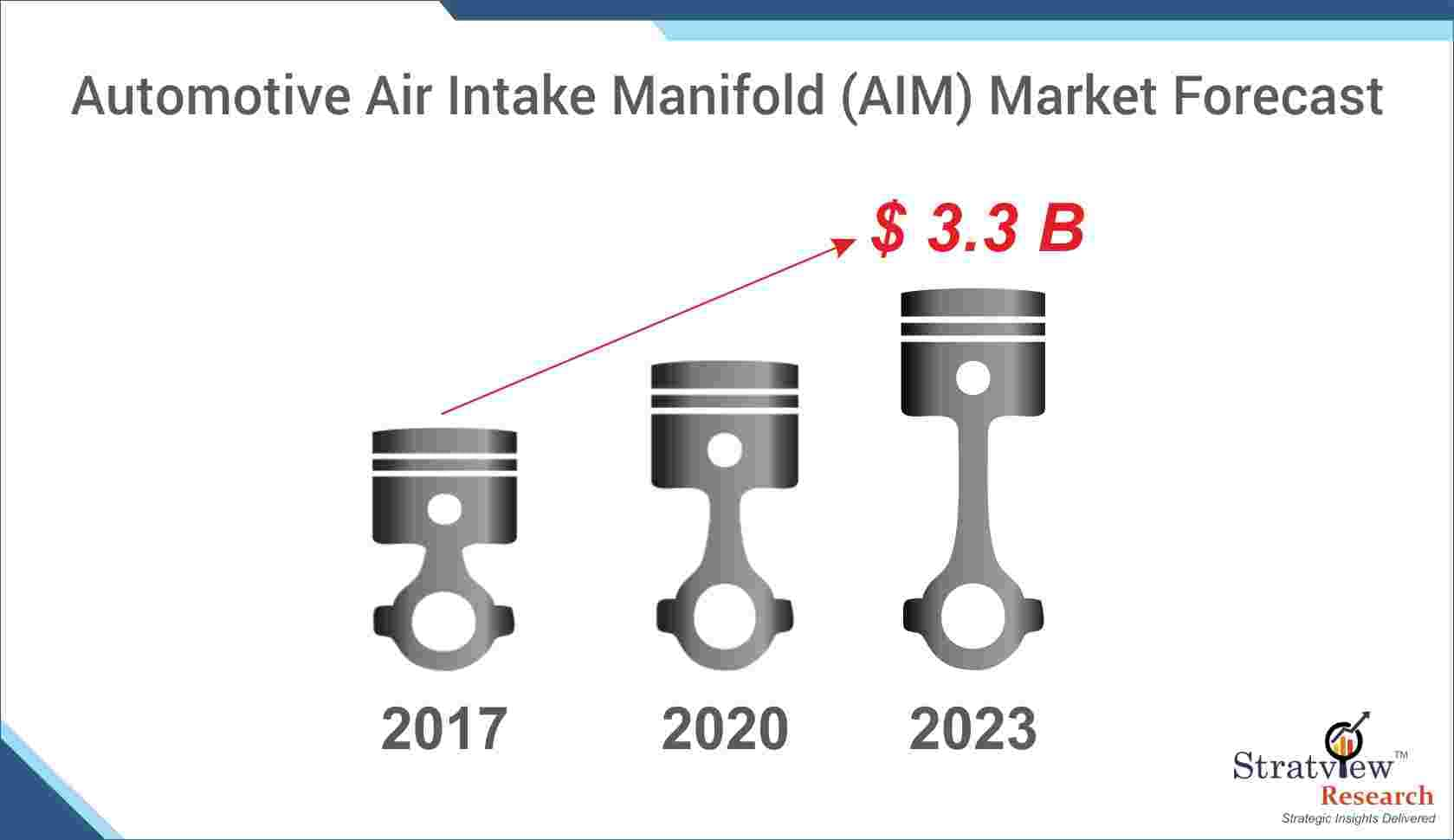 Automotive Air Intake Manifold Market Forecast
