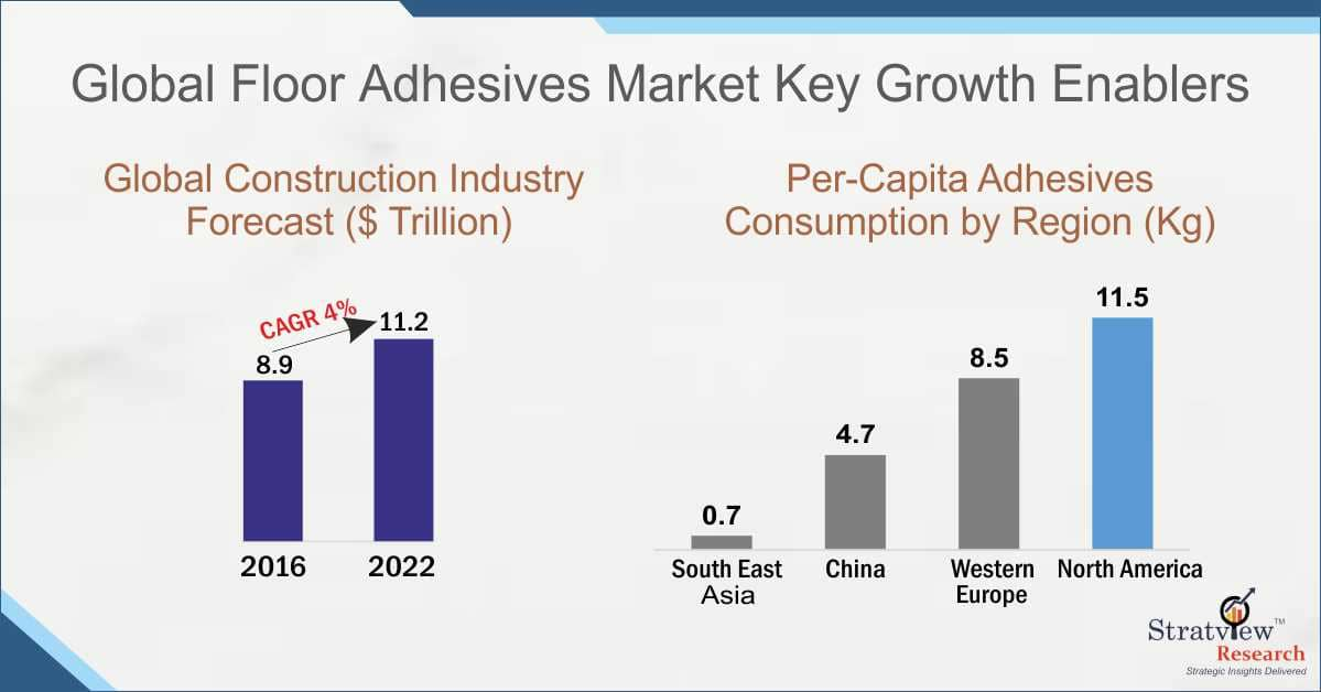 Floor Adhesives Market Foreacst
