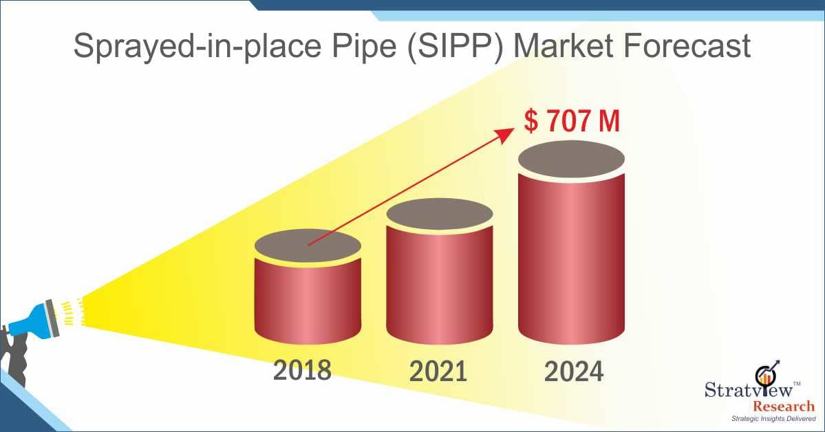 Sprayed in Place Pipe Market Forecast