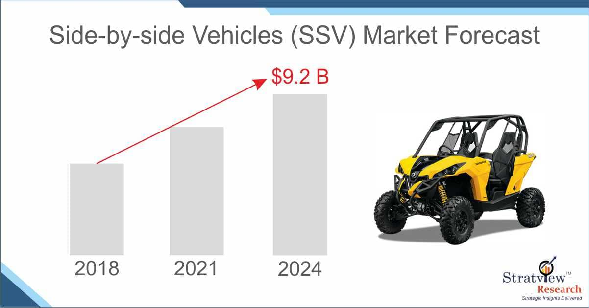 Side by Side vehicle Market Forecast