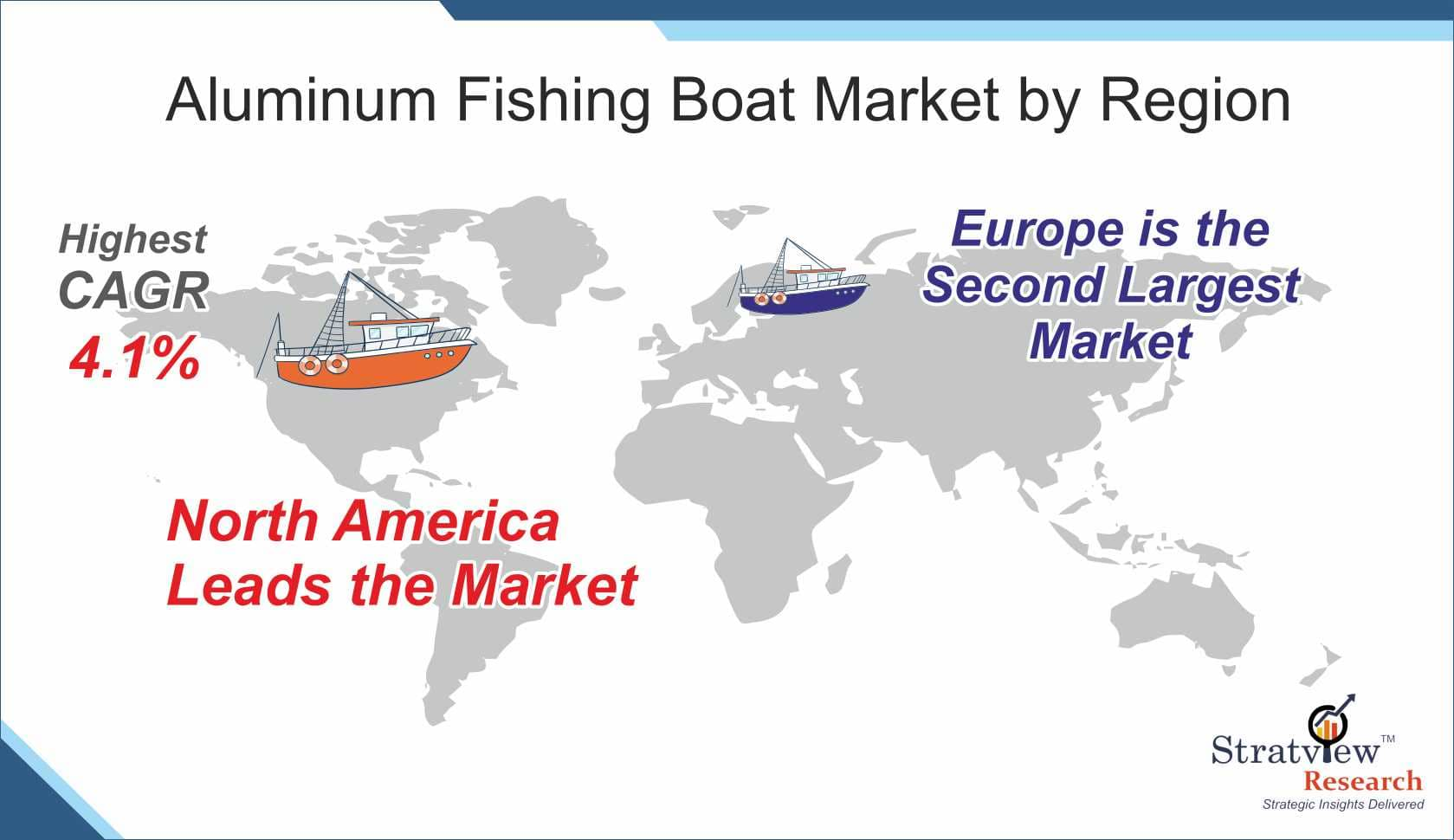 Aluminum Fishing Boat Market Share